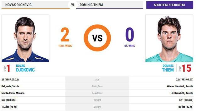 Thiem chancenlos! Djokovic triumphiert in 3 Sätzen (Bild: ATP Tour.com)