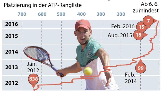 Thiem chancenlos! Djokovic triumphiert in 3 Sätzen (Bild: APA)