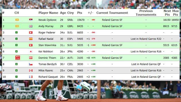 Thiem chancenlos! Djokovic triumphiert in 3 Sätzen (Bild: live-tennis.eu)