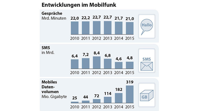 Datenverkehr der Österreicher explodiert (Bild: APA)