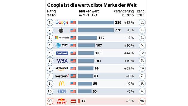 Google erneut wertvollste Marke der Welt (Bild: APA)