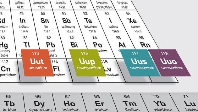 Vier neue chemische Elemente erhalten Namen (Bild: IUPAC.org)