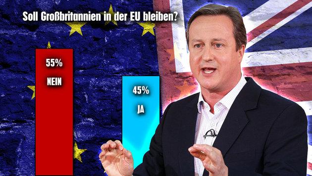 55 Prozent der Briten f�r Austritt aus der EU (Bild: thinkstockphotos.de, APA/AFP/BuzzFeed News/Facebook/Adam Gray)