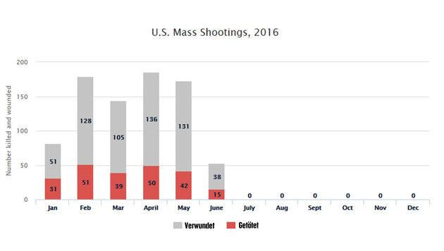 """50 Terrortote in den USA: """"Just bang, bang, bang!"""" (Bild: Mass Shooting Tracker)"""
