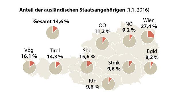 Migration lässt Bevölkerung auf 8,7 Mio. anwachsen (Bild: APA-Grafik)