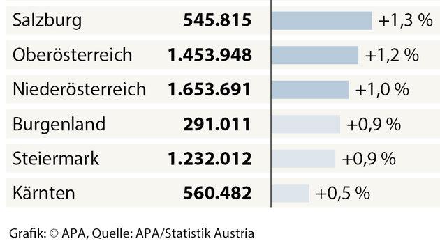 Migration lässt Bevölkerung auf 8,7 Mio. anwachsen (Bild: APA)