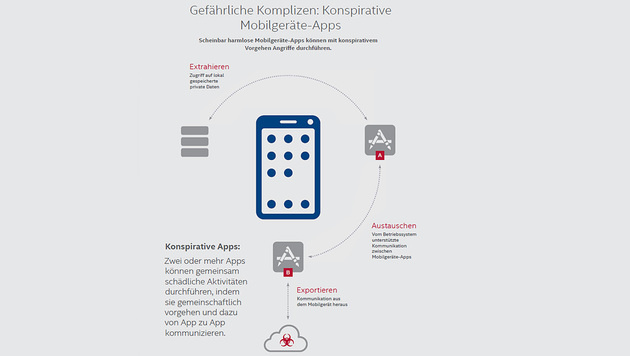 Intel Security enttarnt gefährliche Komplizen-Apps (Bild: Intel Security)