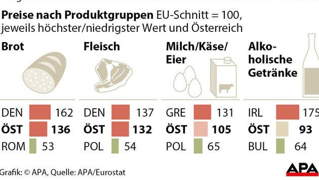 Österreich ist im EU-Schnitt teures Pflaster (Bild: APA)