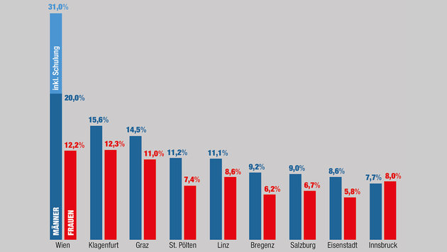 """Schon jeder dritte junge Wiener hat keine Arbeit! (Bild: """"Krone""""-Grafik)"""