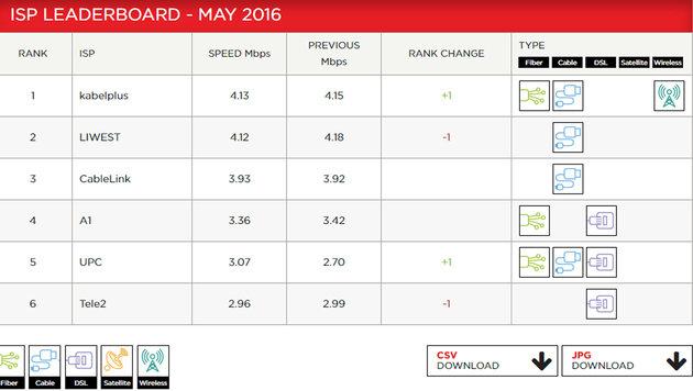 kabelplus zog zuletzt knapp an LIWEST vorbei, UPC überholte im Mai Tele2. (Bild: Netflix.com)