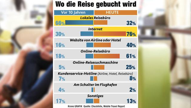 """Österreicher buchen Urlaube immer öfter online (Bild: thinkstockphotos.de, """"Krone""""-Grafik)"""