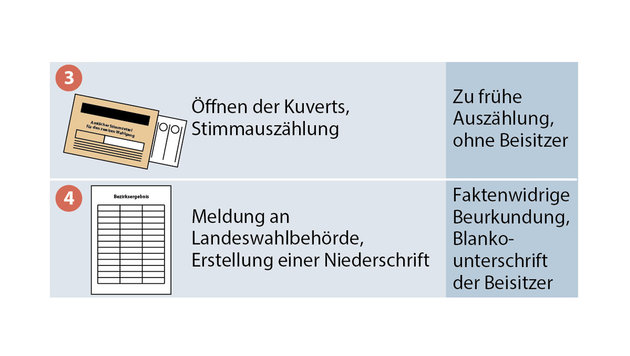 """Sobotka: """"Maßlos enttäuscht über Schlampereien"""" (Bild: APA-Grafik)"""
