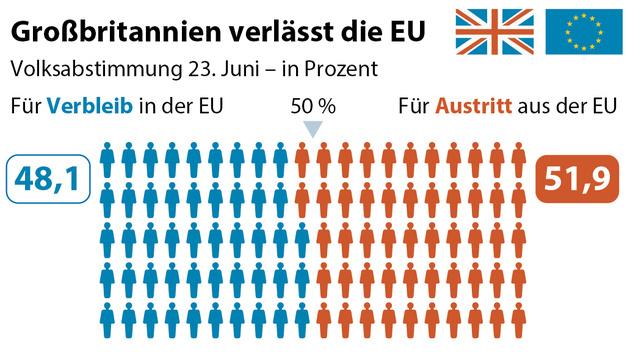Brexit: EU-Befürworter wollen zweites Referendum (Bild: APA/BBC)