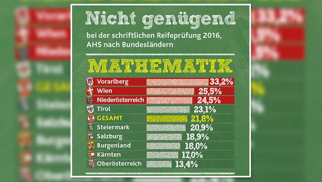 """Zentralmatura: Jeder Fünfte fiel in Mathe durch (Bild: """"Krone""""-Grafik)"""