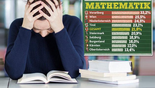 """Zentralmatura: Jeder Fünfte fiel in Mathe durch (Bild: thinkstockphotos.de, """"Krone""""-Grafik)"""