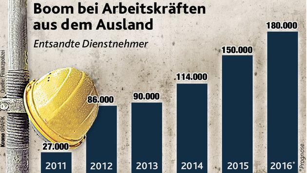 """""""Illegale Jobs"""": Der harte Kampf gegen Billiglöhne (Bild: """"Krone""""-Grafik (Quelle: Finanzpolizei))"""
