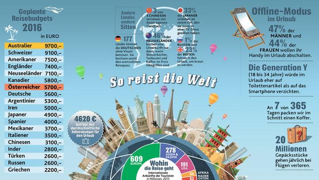 Urlaubssaison: So reist die Welt (Bild: Krone Grafik)