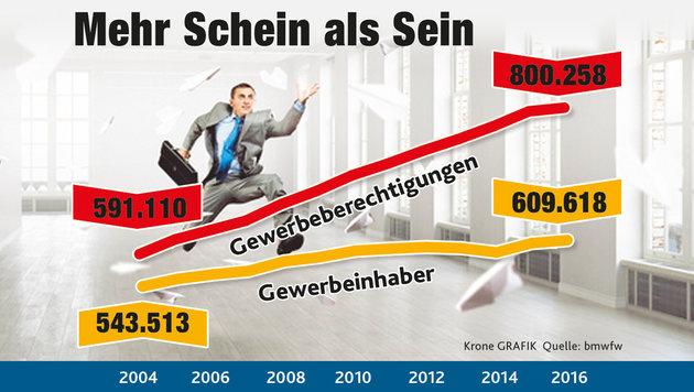 Die Gewerbeordnung als echtes Bürokratie-Monster (Bild: Krone-Grafik)