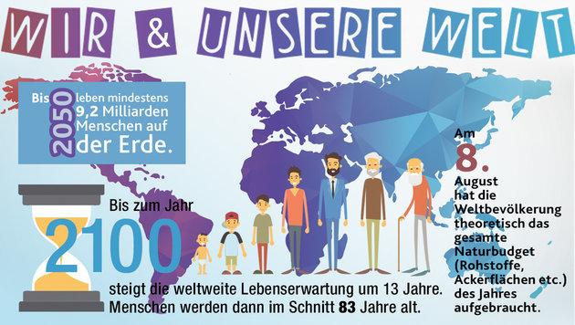"""Welt-Bevölkerungstag: Die Fakten, die Prognosen (Bild: """"Krone""""-Grafik)"""