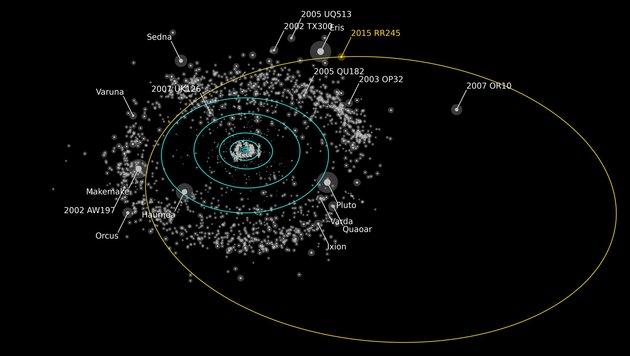 Die Umlaufbahn (gelb) des Zwergplaneten 2015 RR245 um die Sonne (Bild: Canada-France-Hawaii Telescope/OSSIS Team)