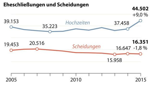 """Österreicher sagten 2015 öfter """"Ja"""" zur Ehe (Bild: APA)"""