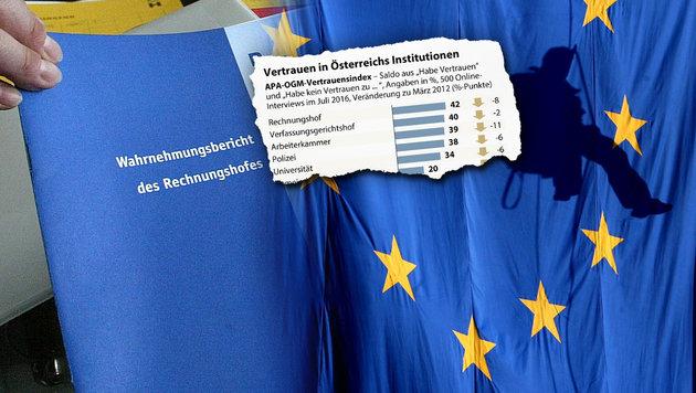 Der Rechnungshof genießt das größte Vertrauen, die EU rangiert auf dem letzten Platz. (Bild: APA/HERBERT P. OCZERET, APA/EPA/ROBERT GHEMENT, APA)