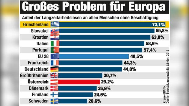 """Europa: Immer mehr Langzeitarbeitslose (Bild: """"Krone""""-Grafik)"""