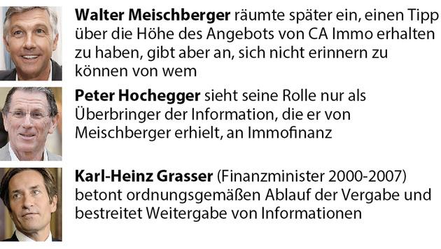 Anklage! Ex-Minister Grasser drohen 10 Jahre Haft (Bild: APA)