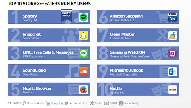 Diese Apps fressen am meisten Akku und Leistung (Bild: AVG)