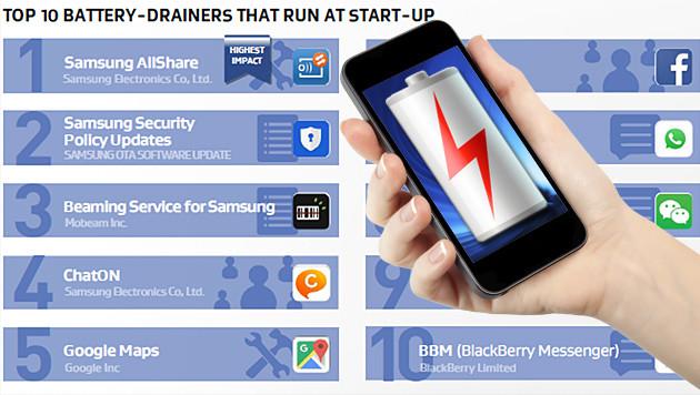 Diese Apps fressen am meisten Akku und Leistung (Bild: AVG, thinkstockphotos, krone.at-Grafik)