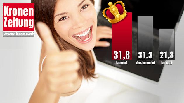 Internetnutzer für einen durchschnittlichen Monat in Prozent; Quelle: ÖWA Plus 2016-I (Bild: thinkstockphotos.de, Krone-Grafik)