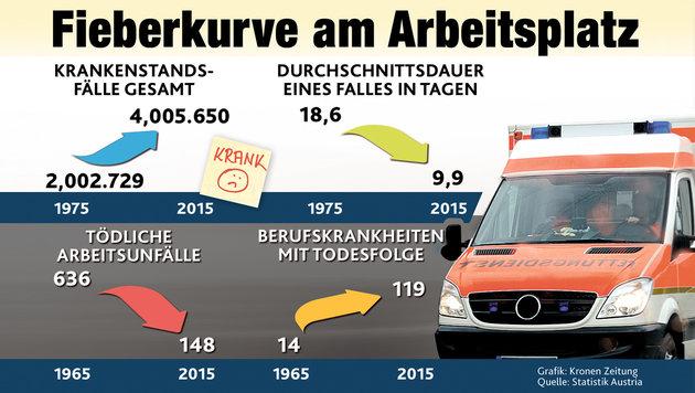 Kürzere Krankenstände, Burn-out-Gefahr steigt (Bild: Krone Grafik)
