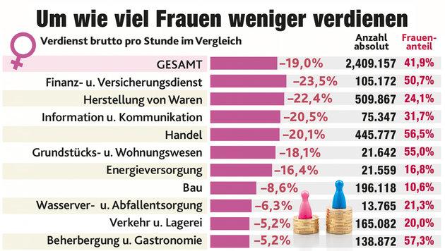 In diesen Branchen sind die Löhne am höchsten (Bild: Krone Grafik)