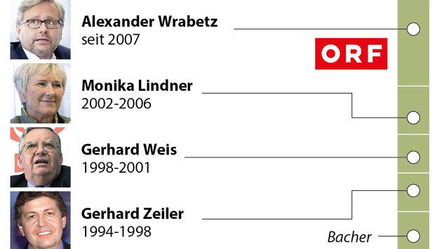Wrabetz! Neuer alter Chef für den ORF (Bild: APA)
