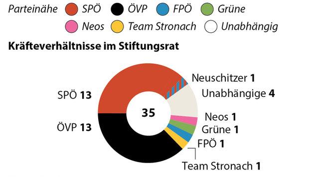 Mitglieder des ORF-Stiftungsrats (Bild: APA)