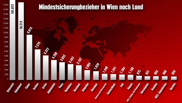 """Strache: """"Sozialleistungen nur für Österreicher!"""""""