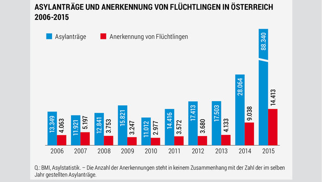 """Massiver Anstieg um 56%: """"Müssen Zuzug reduzieren"""" (Bild: BMI, Asylstatistik)"""