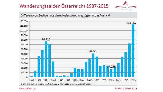"""Massiver Anstieg um 56%: """"Müssen Zuzug reduzieren"""" (Bild: Statistik Austria)"""