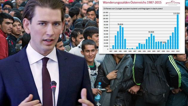 "Massiver Anstieg um 56%: ""Müssen Zuzug reduzieren"" (Bild: dpa, APA/EPA/ABEDIN TAHERKENAREH, Statistik Austria)"