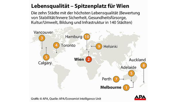 Wien auf Platz zwei der lebenswertesten Städte (Bild: APA)