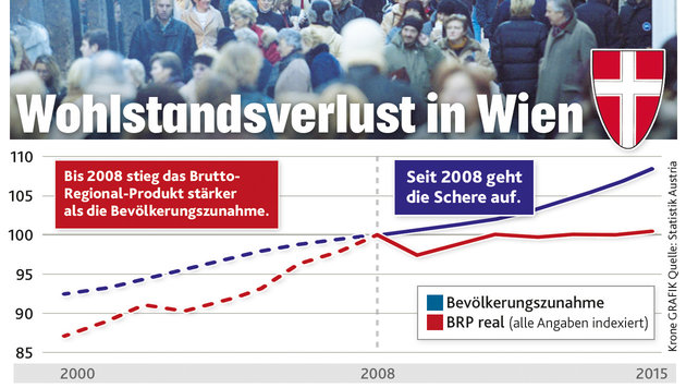Zuzug zu hoch: Wiener werden immer ärmer (Bild: Krone Grafik)