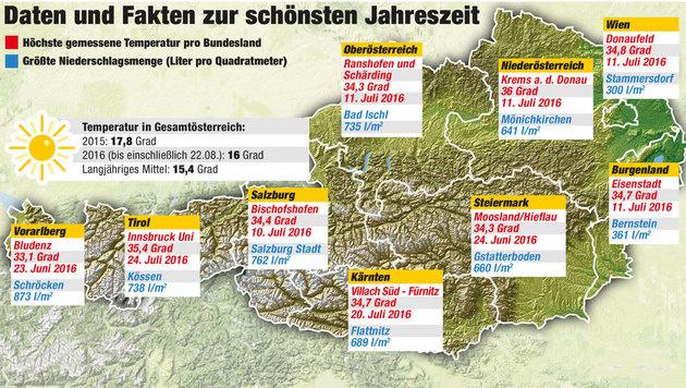 Heißes Finale für den müden Sommer (Bild: Kronen Zeitung)