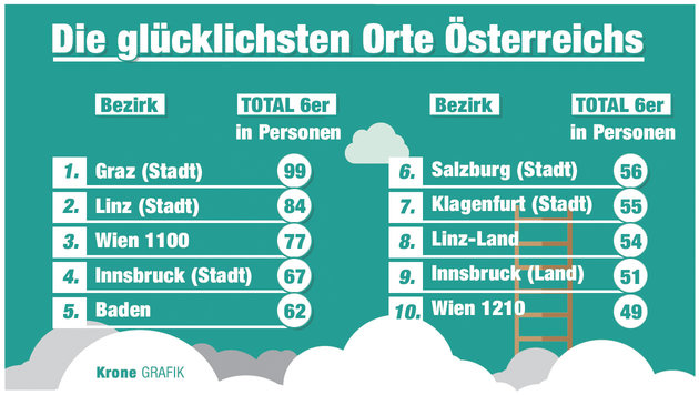 Fast 1000 Million�re dank Lottoscheinen (Bild: Krone Grafik)