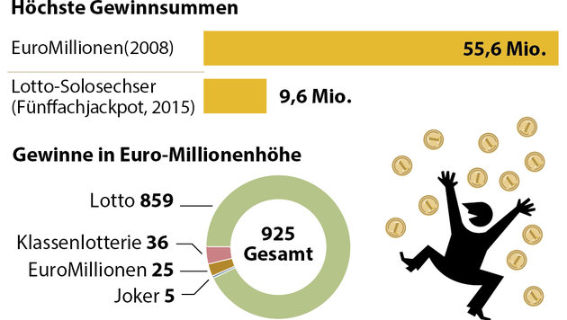 Fast 1000 Million�re dank Lottoscheinen (Bild: APA)