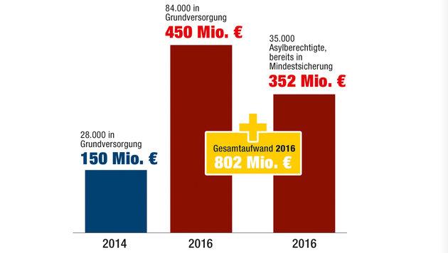 So viel kostet die Asylkrise wirklich (Bild: APA/ERWIN SCHERIAU)