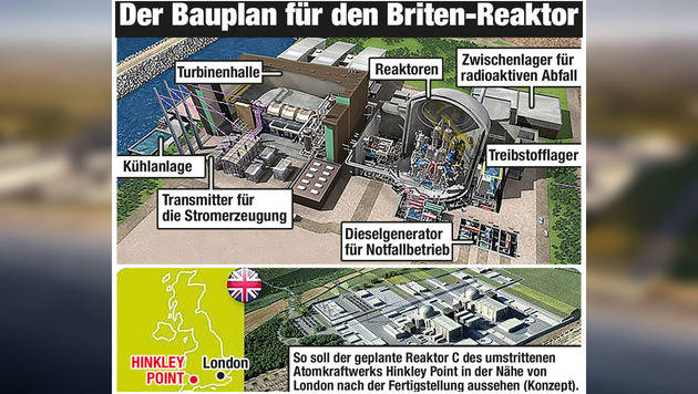 "Hinkley Point: London stimmt AKW-Projekt zu (Bild: ""Krone""-Grafik)"