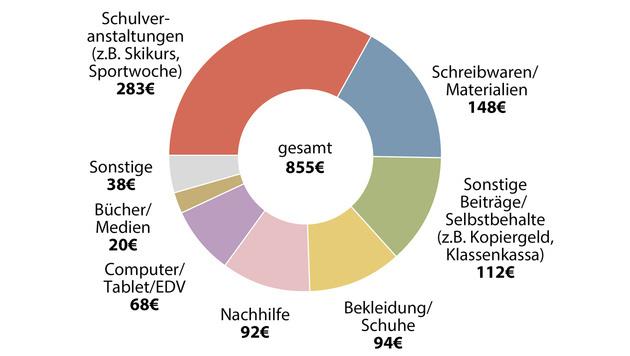 Ausgaben pro Schulkind im Jahr (Bild: APA/GEORG HOCHMUTH)