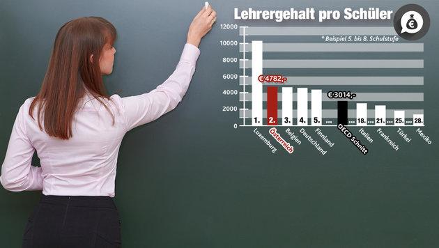 """Österreichs Schulsystem auf dem Prüfstand (Bild: thinkstockphotos.de, """"Krone""""-Grafik)"""