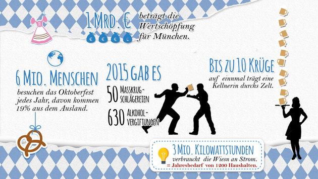 O'zapft is: Wissenswertes zum Münchner Oktoberfest (Bild: Krone Grafik)