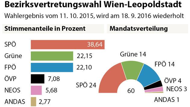 Wiener Bezirkswahlkampf skurril bis zum Schluss (Bild: APA)